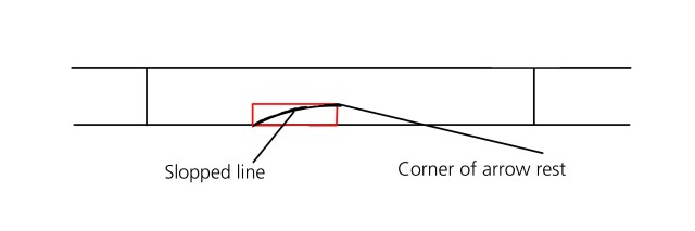 Slopped line